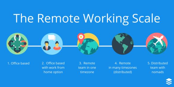 Scale-of-remote-working-2